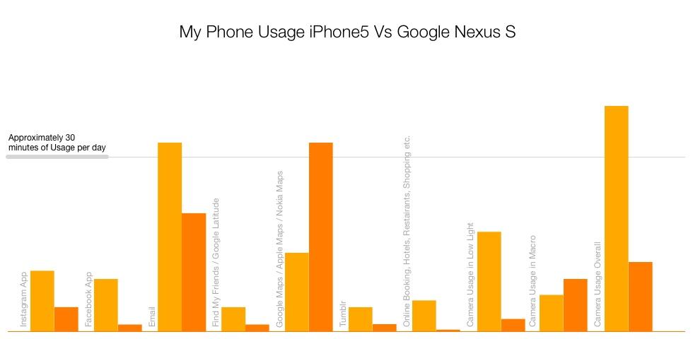 iPhone 5 Vs Nexus S usage. Approximate.